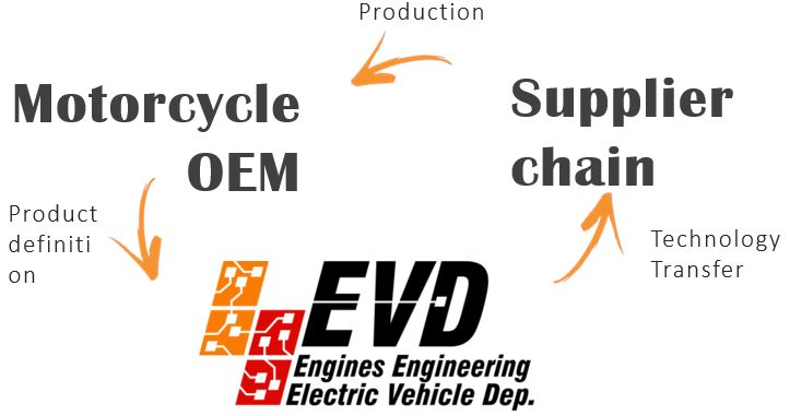 EVD_cycle