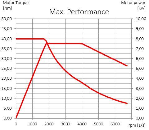 Motor_graph